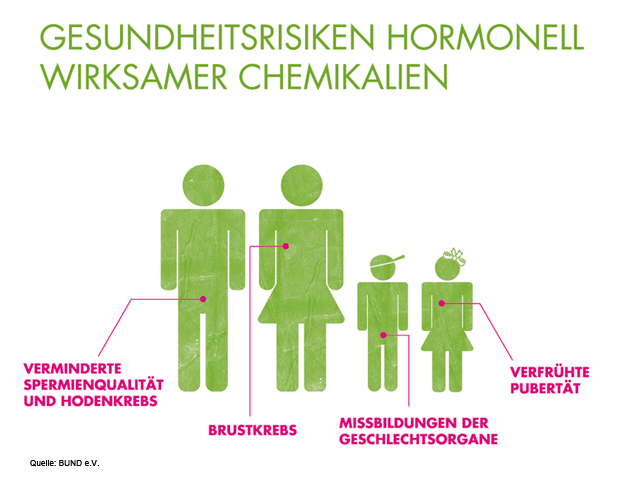 Gesundheitsrisiken der Hormone in Kosmetik