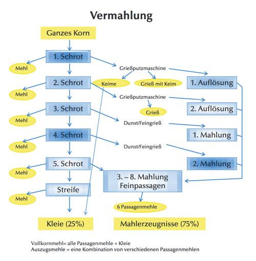 spielberger-vermahlung-schema